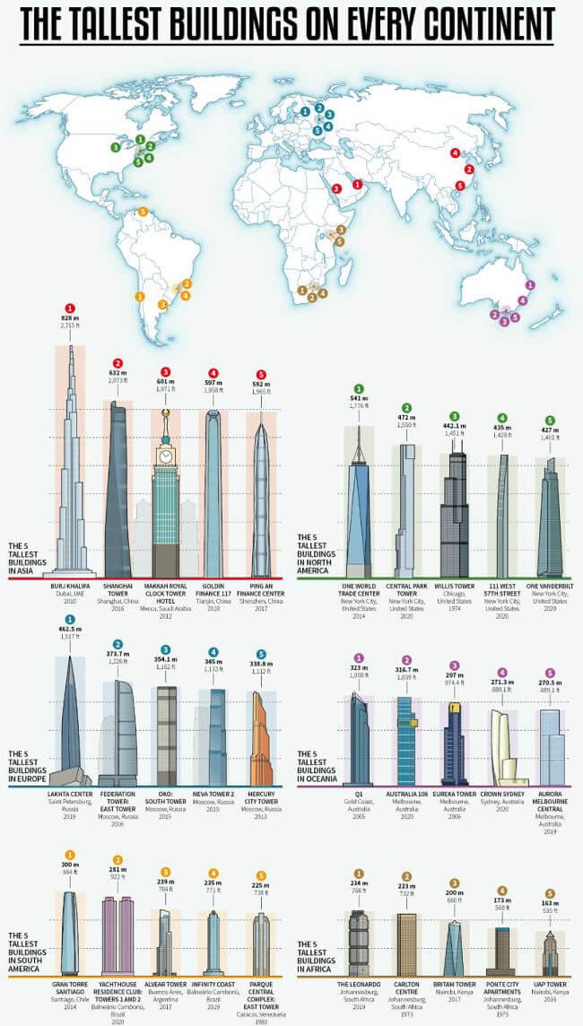 2020 top 5 edificios más altos en todos los continentes