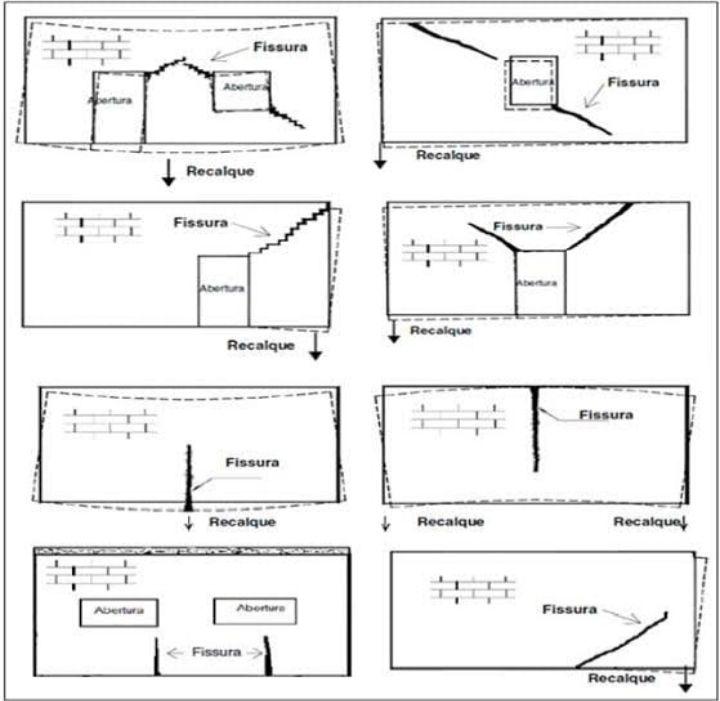Fisuración en edificios según zona de asentamiento