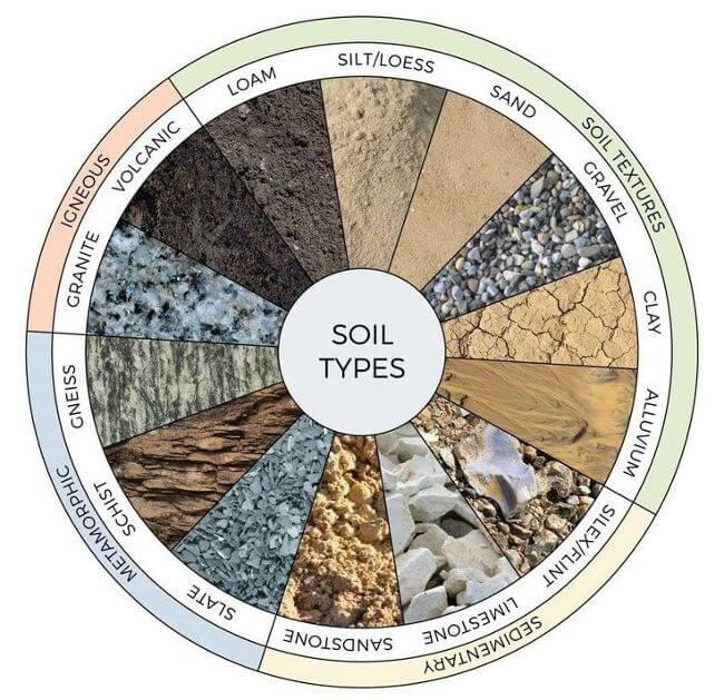 Tipos de suelos y rocas
